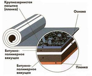 Структура Бикрост от Технониколь