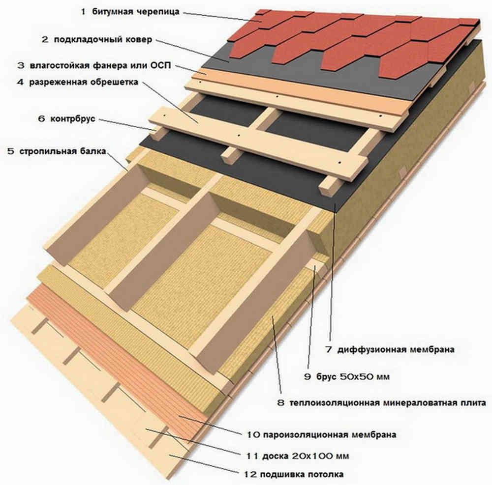 Типовая схема утепления скатной кровли по стропилам