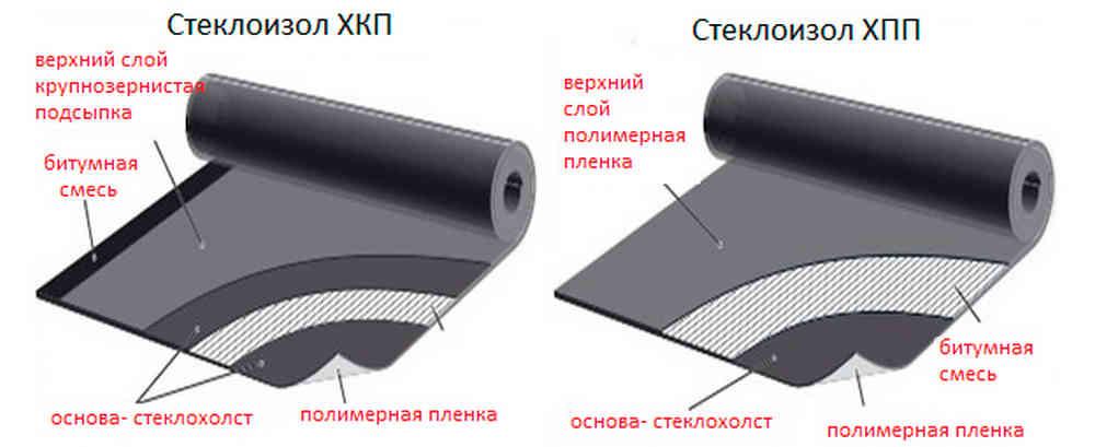 Структура слоев Стеклоизола